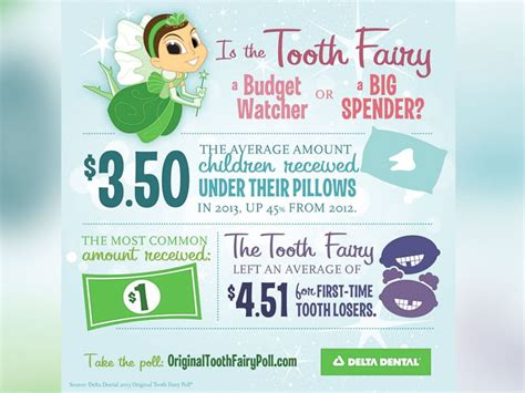 News Gives 50 As Tooth by Tooth 45 More Generous In 2013 Abc News