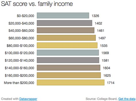 sat scores and family income everything you need to know about the sat vox