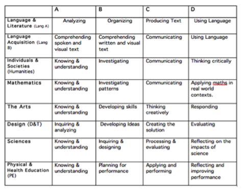 design marking criteria sja year 2 grade 7 myp blog important ib information