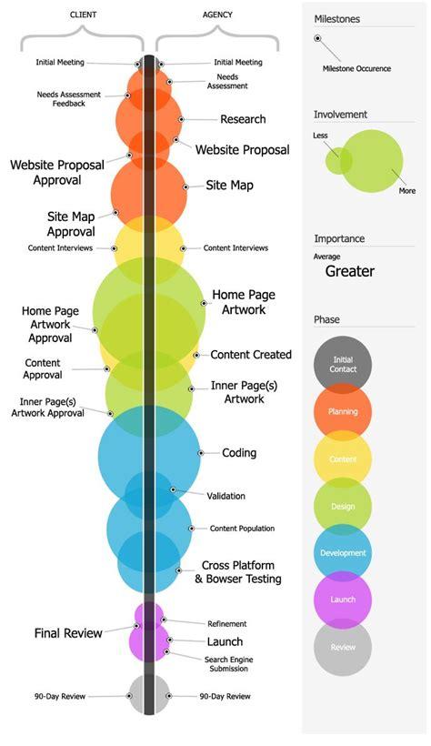 website process flow 42 best process flowchart design images on