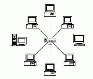 cara membuat jaringan lan topologi star topologi jaringan blog kayla