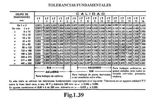 tabla de tolerancias mecanicas mecanica industrial ajustes