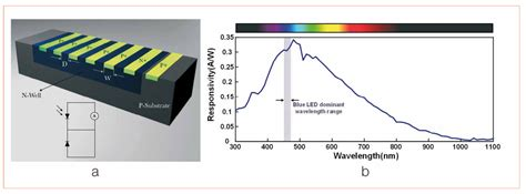 photo diode vs led smart led system in package through wafer level integration approach led professional led