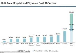c section cost with insurance how the cost of giving birth in the u s has tripled since