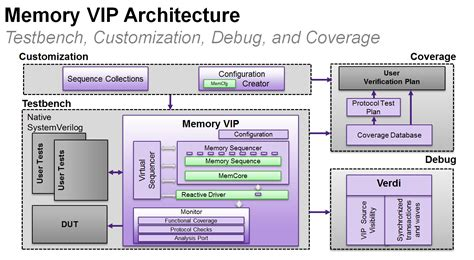 lpddr layout guidelines keeping pace with memory technology using advanced