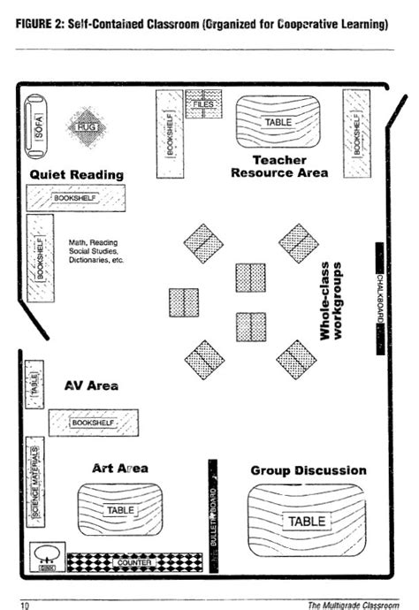 layout of a multigrade classroom arc 2546 architectural design iib the multigrade classroom