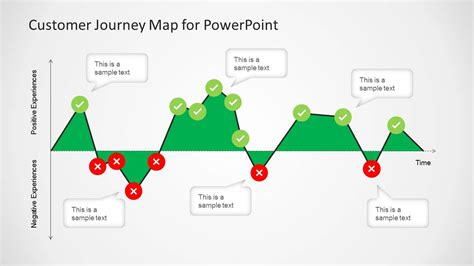 journey map template customer journey map diagram for powerpoint slidemodel