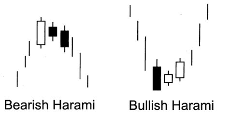 bullish candlestick pattern definition the harami japanese candlestick fxlords increase your