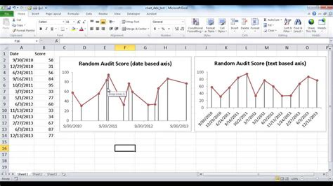 how to make a graph create a date based axis or text based axis line chart