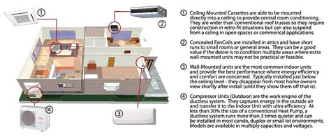 how much does mitsubishi comfort cost ductless heating and cooling mitsubishi heating and air