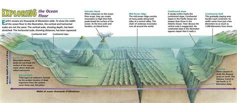 sea floor spreading labeled diagram floor diagrams diagram site
