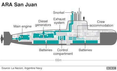 donde cobro el gas anses press report no sign of missing submarine ara san juan reports of