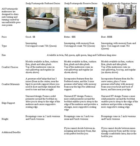 Sealy Mattress Price Comparison by Sealy Comparison Chart Forty Winks Best Buys On