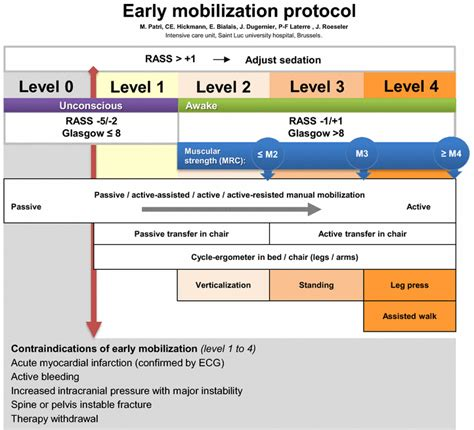 tilt table protocol for physical therapy teamwork enables high level of early mobilization in