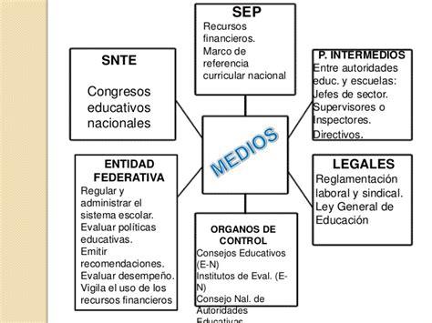 las nuevas leyes 2016 mapa conceptual