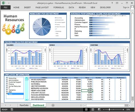 human resources dashboard template human resource dashboard analysis for hr department