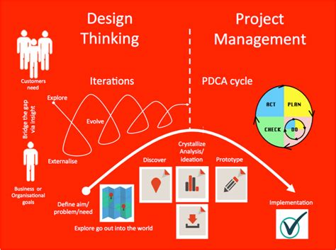 design management in project management vego consulting create drive value