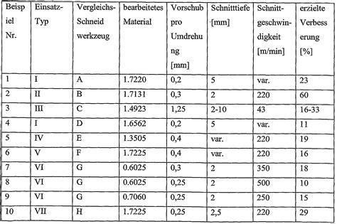 werkstoffnummern stahl tabelle patent ep2486164a1 schneidwerkzeug zur bearbeitung