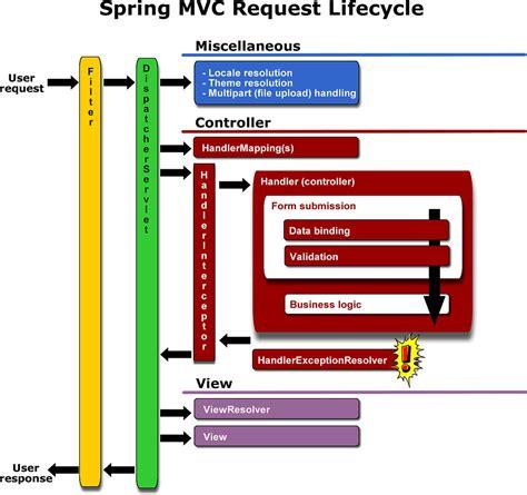 mvc architecture flow diagram book mvc and web flow java