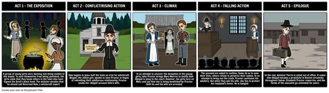 themes of the crucible movie the crucible five act structure storyboard by rebeccaray