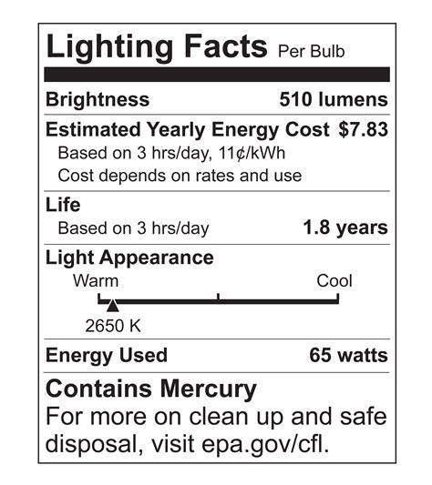 Lighting Facts by Overwhelmed Consumers More Likely To Choose Ge S Energy