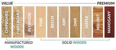 Dark Brown Bedroom guide to wood types furniture 123