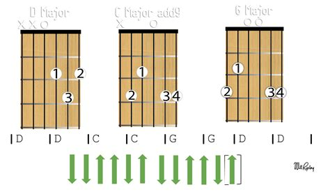 strum pattern for brown eyed girl easy guitar chords for beginners 5 minute guitar module