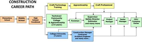 Mba Construction Career Lath by Careers In Construction The Associated General