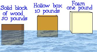 why ship floats on water and doesn t sink how do jackets work boatsafe