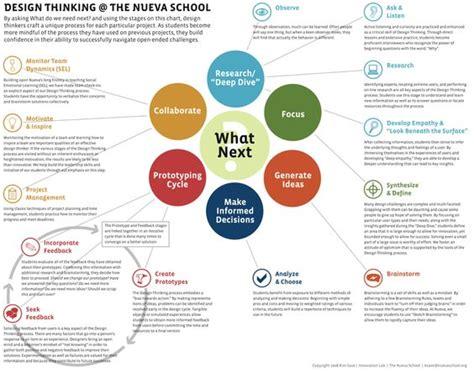 design thinking infographic design thinking infographic and design thinking process
