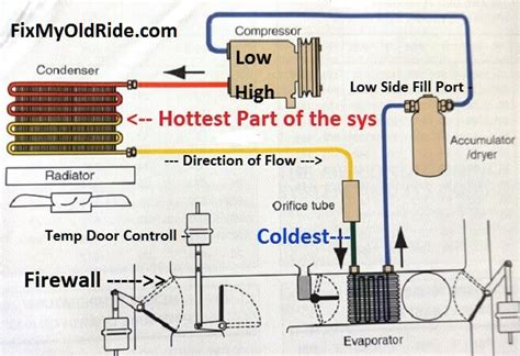 car ac system diagram learn how to fix car air conditioning systems