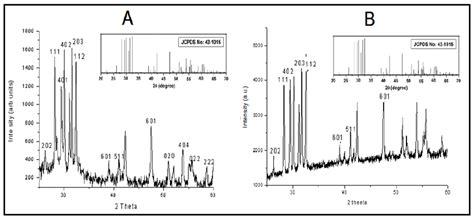 xrd pattern of urea fig 1 xrd patterns of gd 2 o 3 er 3 doped phosphor a