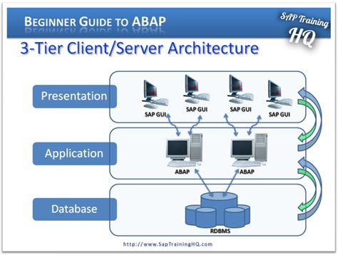 3 Tier Architecture Beginners Guide To Abap Module 1 Sap System Architecture