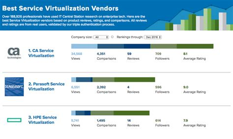 best virtualization software the top service virtualization software of the year based