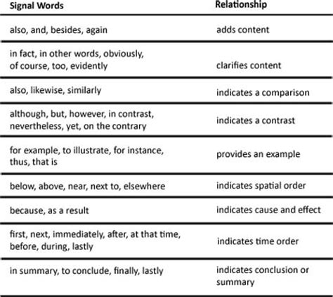 pattern of organization signal words lesson critical reading skill organizational patterns