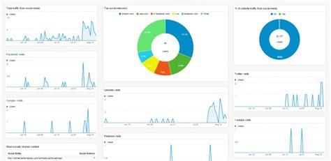 7 google analytics custom dashboard examples to segment