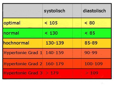 ck wert tabelle blutdrucktabelle blutdruckmessger 228 t test