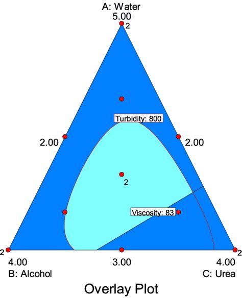 Design Expert Vs Minitab | mixture design for optimal formulation mix workshops