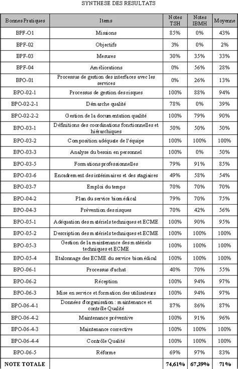 Audit du Service Biomédical sur la base du Guide des
