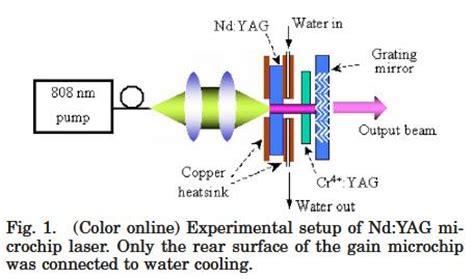 diode laser thermal effect thermal lensing diode laser 28 images группа термооптической спектроскопии мгу encyclopedia