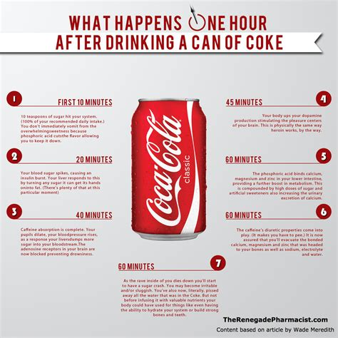 What Happens In Or What Happens One Hour After A Can Of Coke The Renegade Pharmacist
