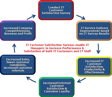 it help desk survey questions cool it customer satisfaction surveys help desk and it