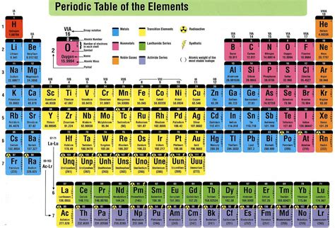 Periodic Table Search by Table Of Elements Physics