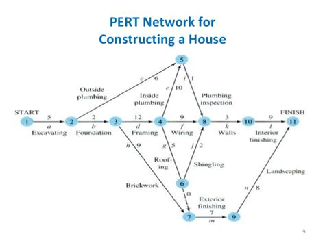 diagramme pert chemin critique pert diagram with critical path gallery how to guide and