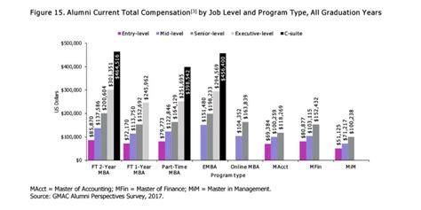 Mba Alumni Survey by Mba Alumni Tout Degree S Value And Versatility Gmac