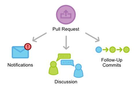 pull request workflow git workflows der pull request workflow teil 1