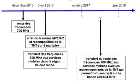 Calendrier 700 Mhz N 176 2877 Rapport De M Bloche Sur La Proposition