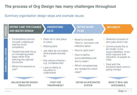 design organisation meaning 5 challenges for organisation design and hr analytics