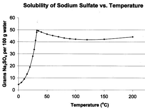 sodium sulfate phase diagram why does sodium sulfate an solubility