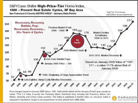 housing market crash 2015 housing market crash 2015 28 images 10 events that could crash the housing market